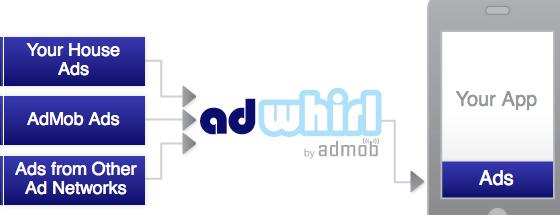 AdMob AdWhirl