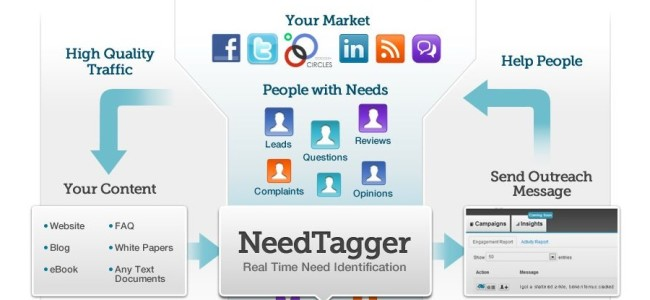 NeedTagger_Outreach_Marketing