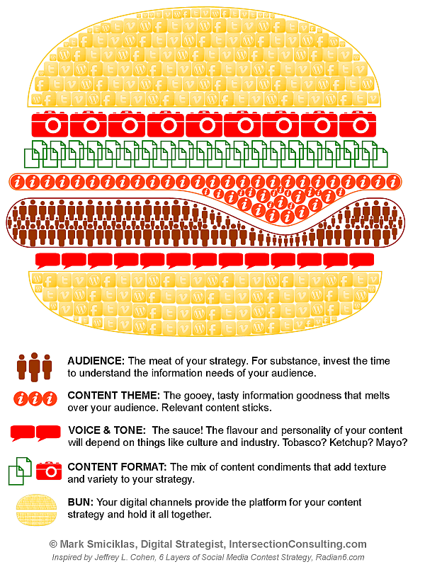 content-marketing-strategy-burger