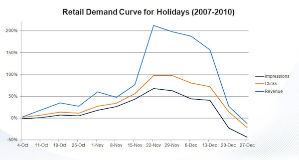 retail-demand-curve-for-holidays-2007-2010